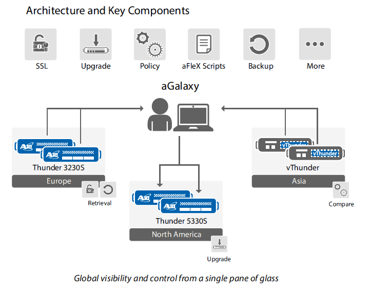 A10 Networks aGalaxy Architecture and Key Components